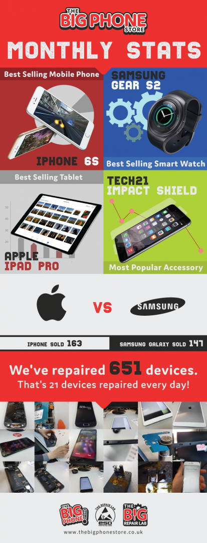 most popular products of the month infographic - August